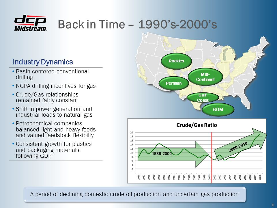 Back in Time – 1990s-2000s A period of declining domestic crude oil production and uncertain gas production 6 Mid- Continent Rockies Permian Gulf Coast GOM Industry Dynamics Basin centered conventional drilling NGPA drilling incentives for gas Crude/Gas relationships remained fairly constant Shift in power generation and industrial loads to natural gas Petrochemical companies balanced light and heavy feeds and valued feedstock flexibilty Consistent growth for plastics and packaging materials following GDP 1986-2000 2000-2010