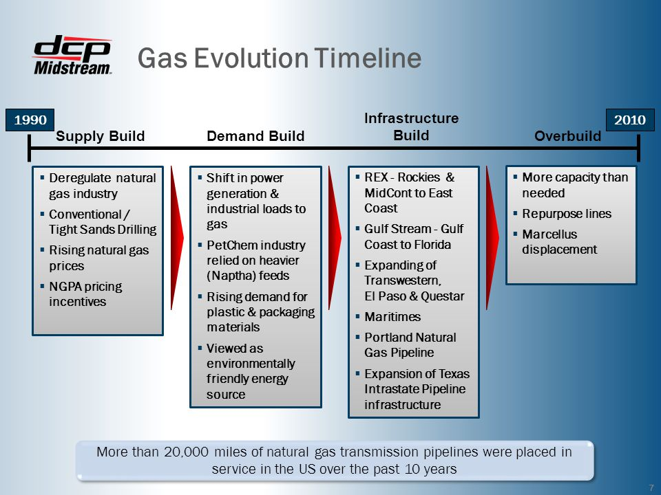 Gas Evolution Timeline 7 More than 20,000 miles of natural gas transmission pipelines were placed in service in the US over the past 10 years 1990 Deregulate natural gas industry Conventional / Tight Sands Drilling Rising natural gas prices NGPA pricing incentives 2010 Shift in power generation & industrial loads to gas PetChem industry relied on heavier (Naptha) feeds Rising demand for plastic & packaging materials Viewed as environmentally friendly energy source REX - Rockies & MidCont to East Coast Gulf Stream - Gulf Coast to Florida Expanding of Transwestern, El Paso & Questar Maritimes Portland Natural Gas Pipeline Expansion of Texas Intrastate Pipeline infrastructure More capacity than needed Repurpose lines Marcellus displacement Supply BuildDemand Build Infrastructure Build Overbuild