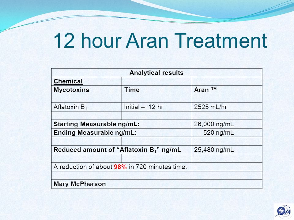 60 minute Aran Treatment Analytical results Chemical MycotoxinsTimeAran Aflatoxin B 1 Initial – 1 hour2525 mL/hr Starting Measurable ng/mL:26,000 ng/mL Ending Measurable ng/mL: 4,000 ng/mL Reduced amount of Aflatoxin B 1 ng/mL22,000 ng/mL A reduction of about 85% in 60 minutes time.