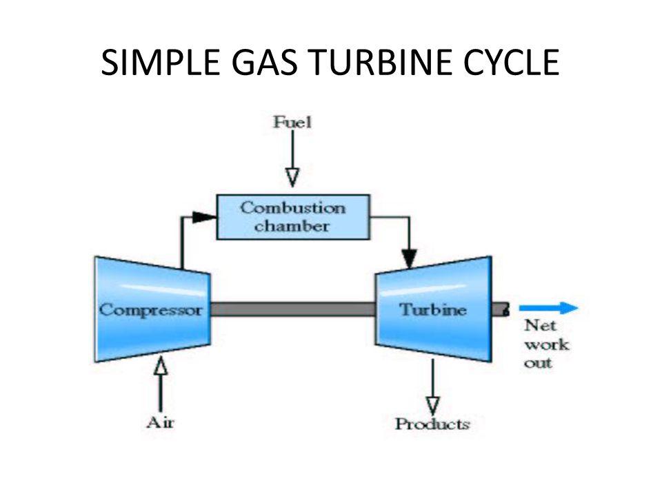 SIMPLE GAS TURBINE CYCLE