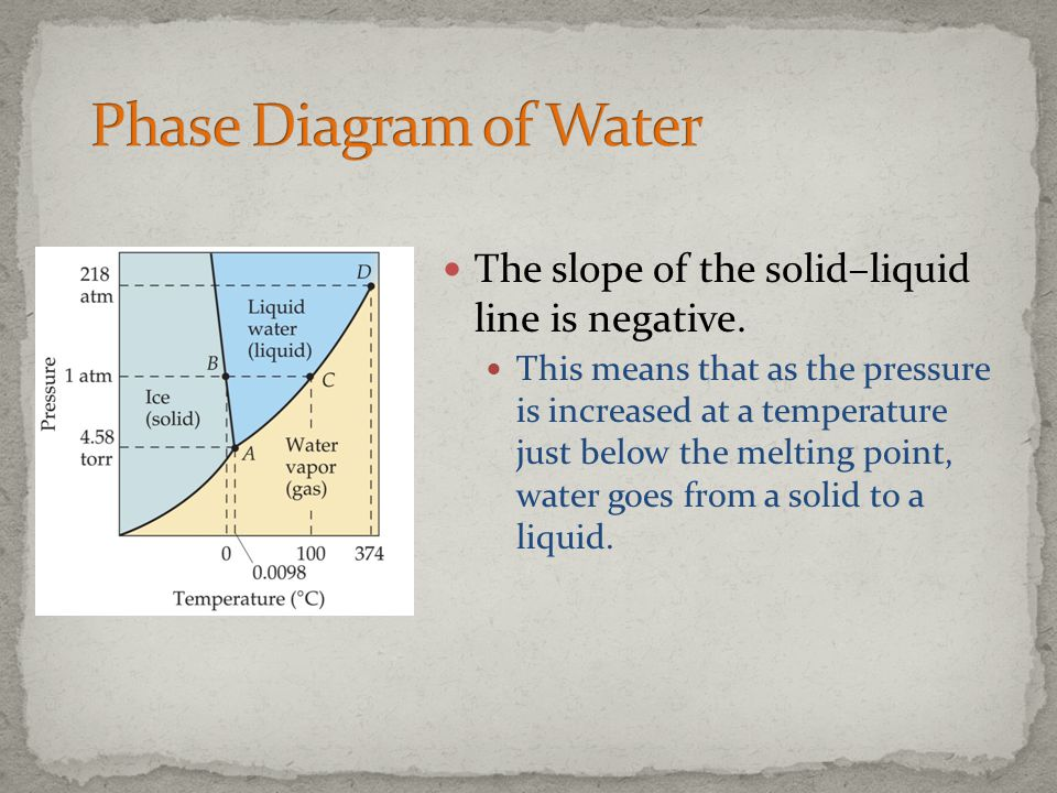 The slope of the solid–liquid line is negative. This means that as the pressure is increased at a temperature just below the melting point, water goes