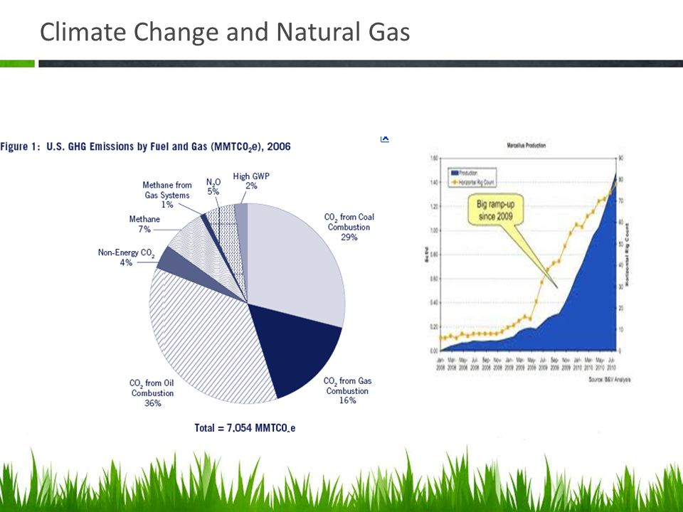 Climate Change and Natural Gas Natural gas is a clean essential source of energy and could reduce climate change.