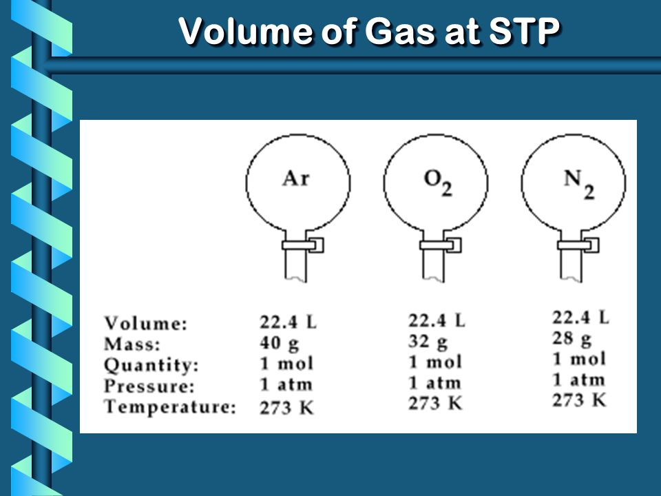 Volume of Gas at STP