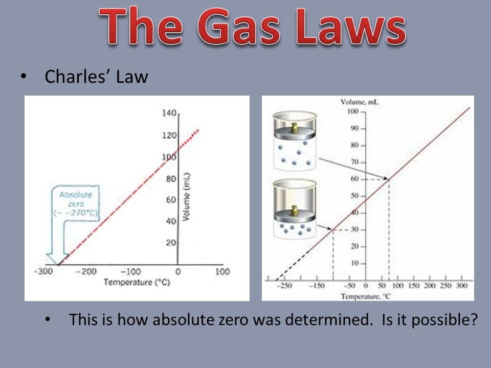Charles Law This is how absolute zero was determined. Is it possible?