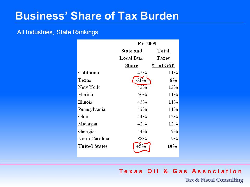 Business Share of Tax Burden All Industries, State Rankings T e x a s O i l & G a s A s s o c i a t i o n Tax & Fiscal Consulting
