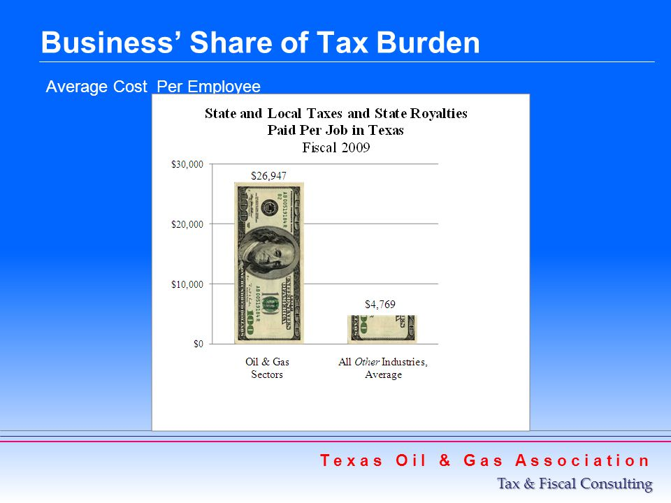 Business Share of Tax Burden Average Cost Per Employee T e x a s O i l & G a s A s s o c i a t i o n Tax & Fiscal Consulting