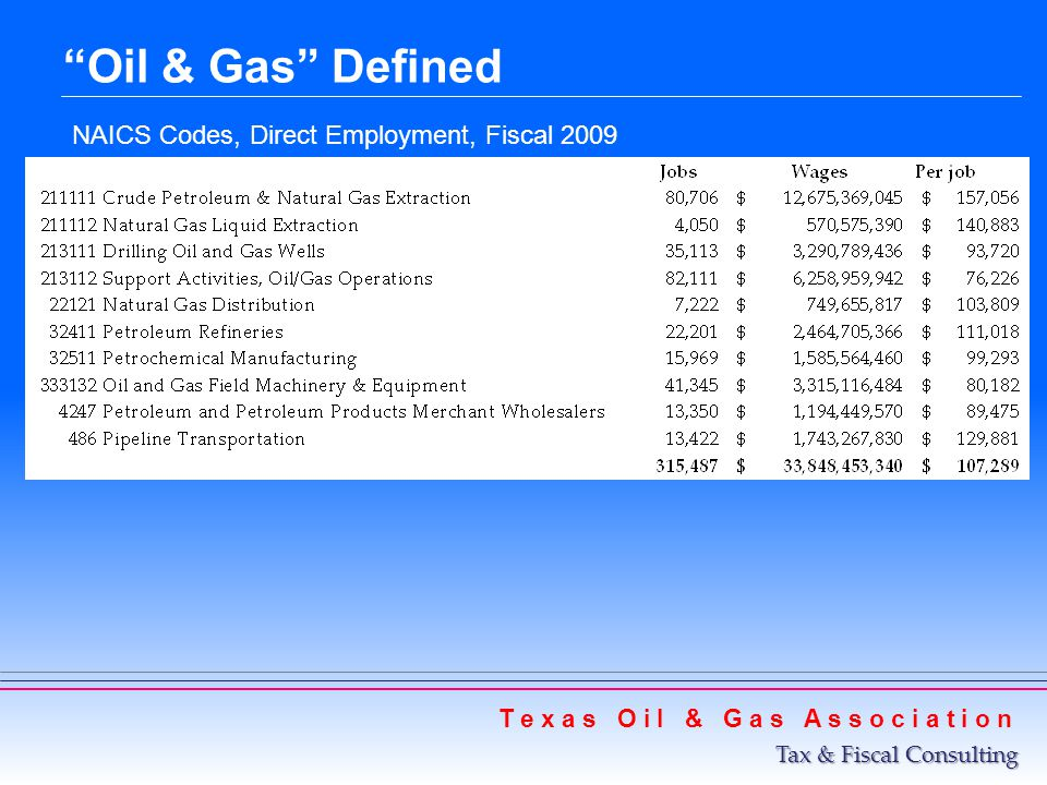 Oil & Gas Defined NAICS Codes, Direct Employment, Fiscal 2009 T e x a s O i l & G a s A s s o c i a t i o n Tax & Fiscal Consulting