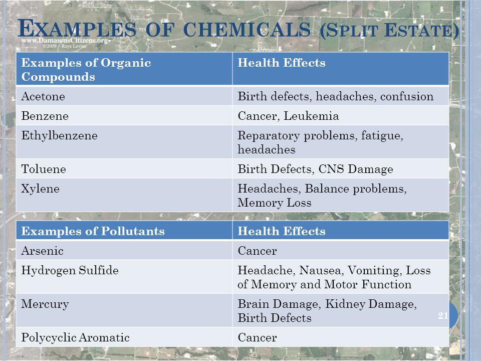 E XAMPLES OF CHEMICALS (S PLIT E STATE ) Examples of Organic Compounds Health Effects AcetoneBirth defects, headaches, confusion BenzeneCancer, Leukemia EthylbenzeneReparatory problems, fatigue, headaches TolueneBirth Defects, CNS Damage XyleneHeadaches, Balance problems, Memory Loss Examples of PollutantsHealth Effects ArsenicCancer Hydrogen SulfideHeadache, Nausea, Vomiting, Loss of Memory and Motor Function MercuryBrain Damage, Kidney Damage, Birth Defects Polycyclic AromaticCancer 21