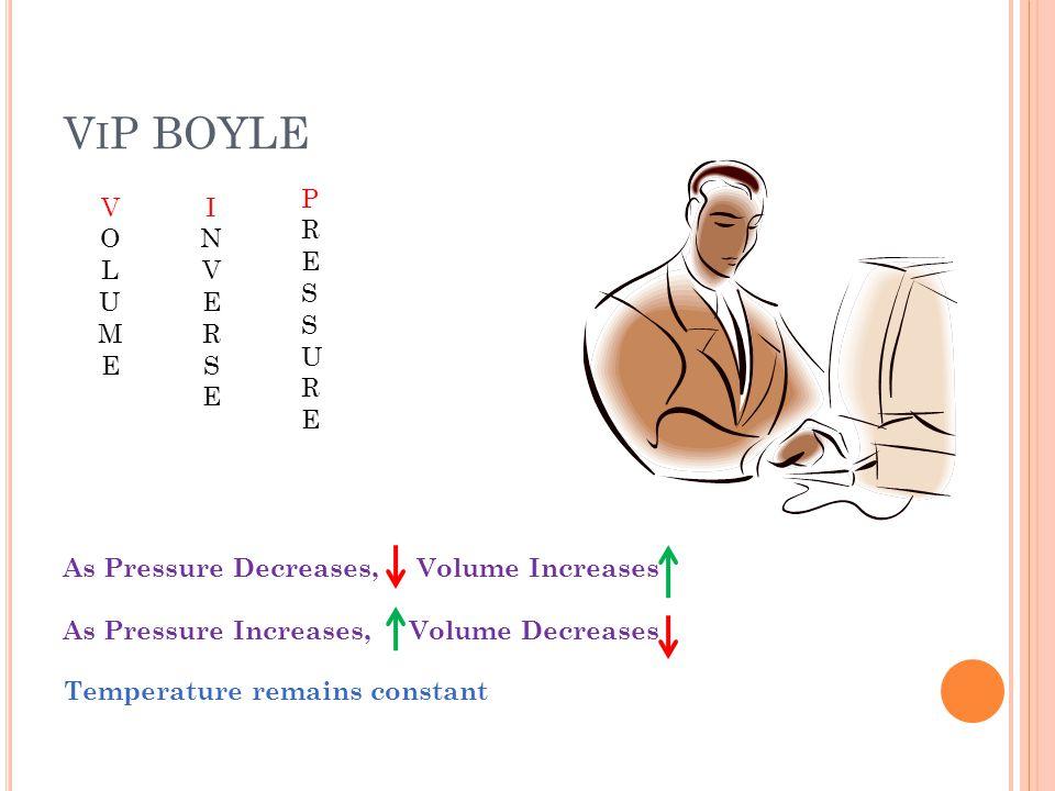 V I P BOYLE VOLUMEVOLUME INVERSEINVERSE PRESSUREPRESSURE Temperature remains constant As Pressure Decreases, Volume Increases As Pressure Increases, Volume Decreases
