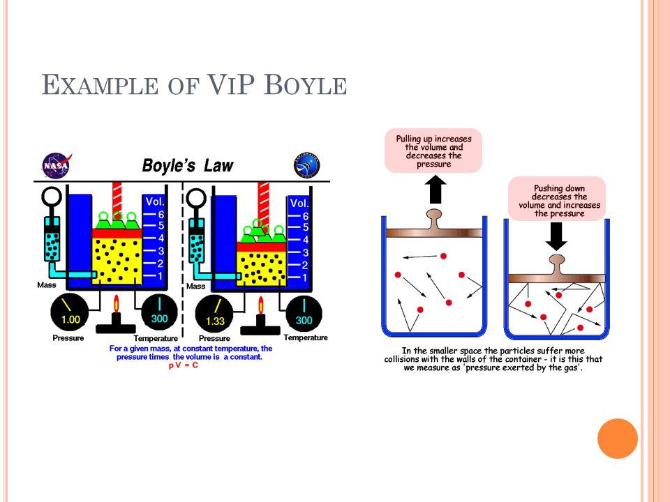 E XAMPLE OF V I P B OYLE