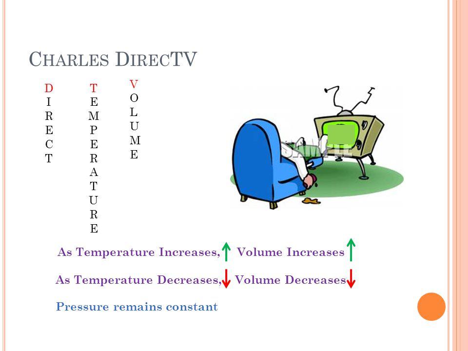 C HARLES D IREC TV DIRECTDIRECT TEMPERATURETEMPERATURE VOLUMEVOLUME Pressure remains constant As Temperature Increases, Volume Increases As Temperature Decreases, Volume Decreases
