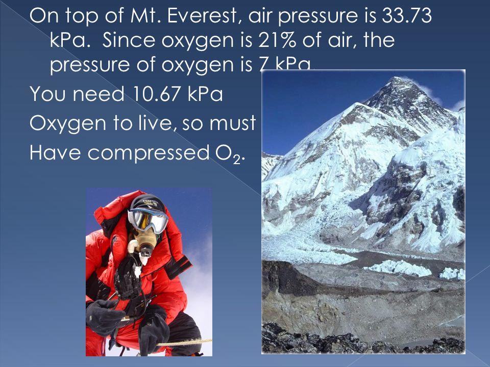 On top of Mt. Everest, air pressure is 33.73 kPa.