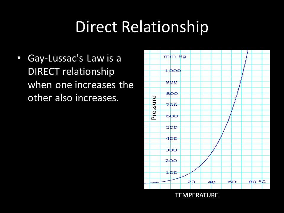 Direct Relationship Gay-Lussac's Law is a DIRECT relationship when one increases the other also increases. TEMPERATURE Pressure
