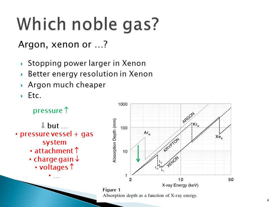 Argon, xenon or ….