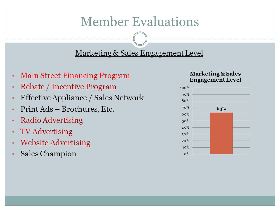 Member Evaluations Marketing & Sales Engagement Level Main Street Financing Program Rebate / Incentive Program Effective Appliance / Sales Network Print Ads – Brochures, Etc.