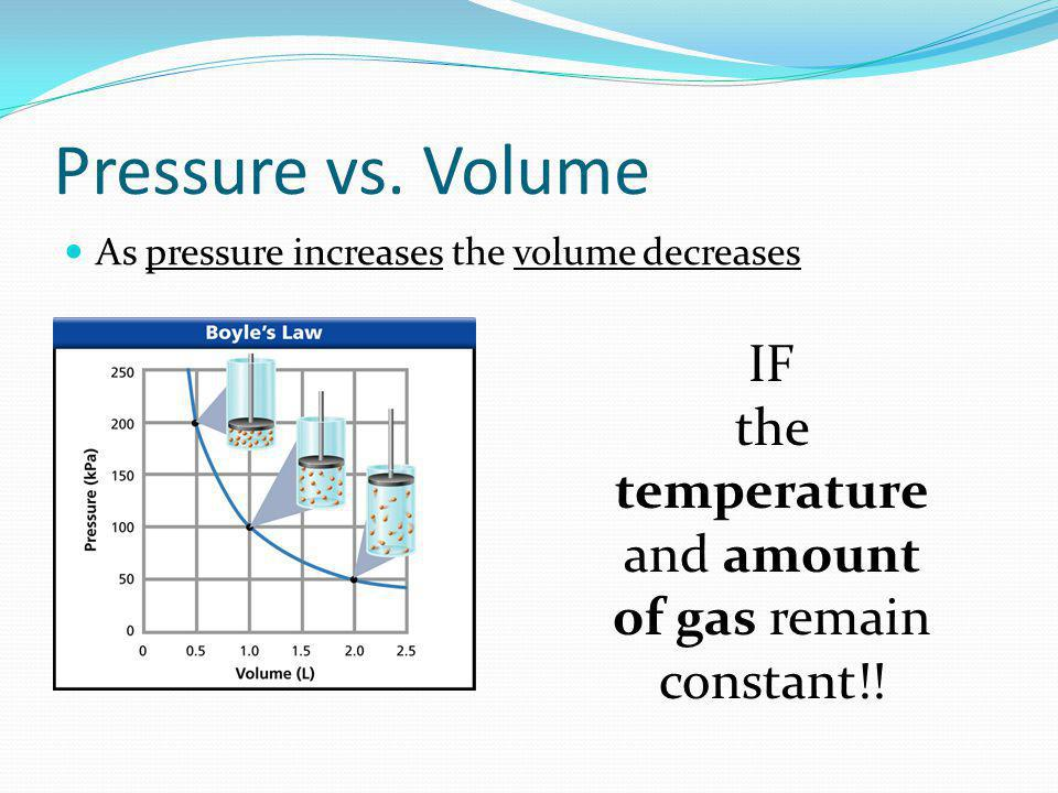 As pressure increases the volume decreases IF the temperature and amount of gas remain constant!!