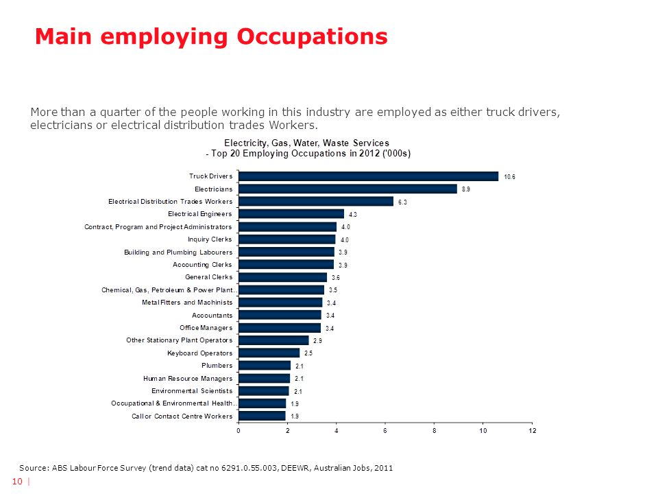Main employing Occupations Source: ABS Labour Force Survey (trend data) cat no 6291.0.55.003, DEEWR, Australian Jobs, 2011 More than a quarter of the people working in this industry are employed as either truck drivers, electricians or electrical distribution trades Workers.