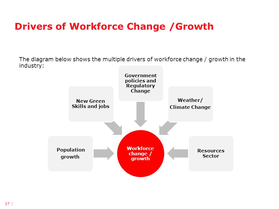 Drivers of Workforce Change /Growth Workforce change / growth Population growth New Green Skills and jobs Government policies and Regulatory Change Weather/ Climate Change Resources Sector The diagram below shows the multiple drivers of workforce change / growth in the industry: 17 |