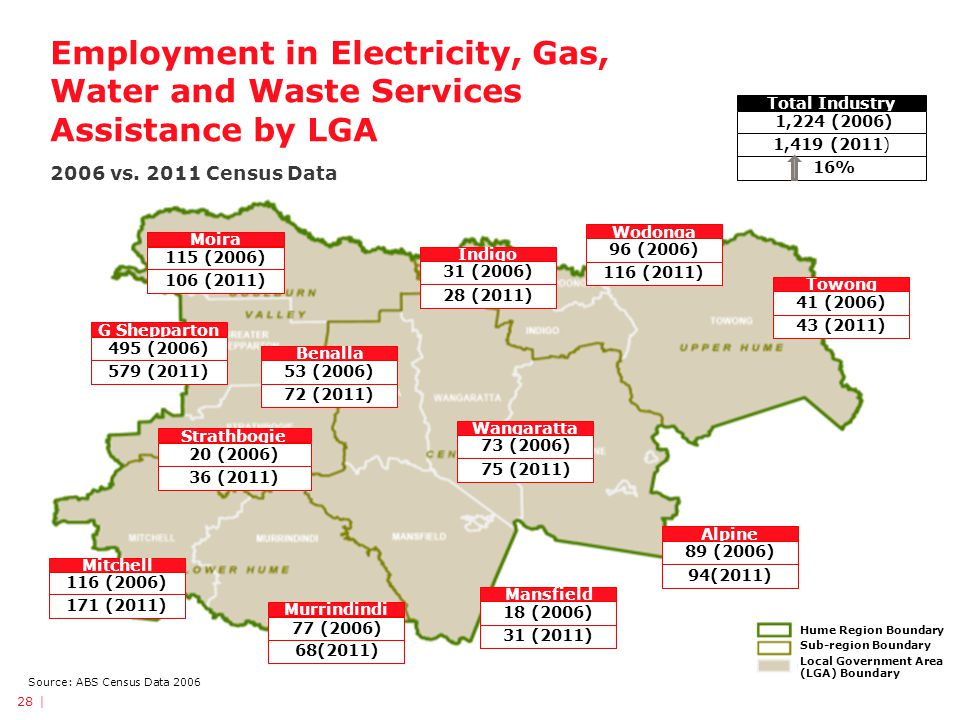 Employment in Electricity, Gas, Water and Waste Services Assistance by LGA 2006 vs.