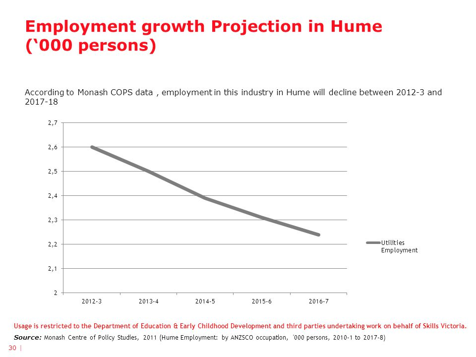 Employment growth Projection in Hume (000 persons) According to Monash COPS data, employment in this industry in Hume will decline between 2012-3 and 2017-18 Usage is restricted to the Department of Education & Early Childhood Development and third parties undertaking work on behalf of Skills Victoria.