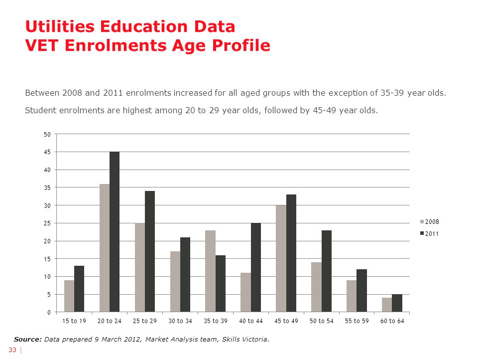 Utilities Education Data VET Enrolments Age Profile Source: Data prepared 9 March 2012, Market Analysis team, Skills Victoria.