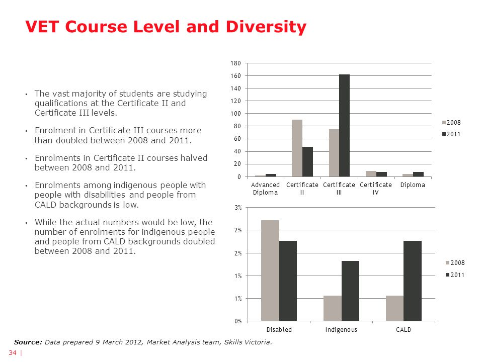 VET Course Level and Diversity Source: Data prepared 9 March 2012, Market Analysis team, Skills Victoria.