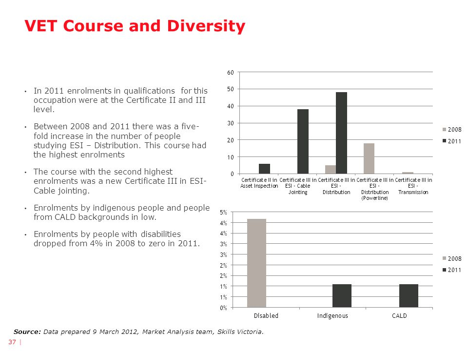 VET Course and Diversity Source: Data prepared 9 March 2012, Market Analysis team, Skills Victoria.
