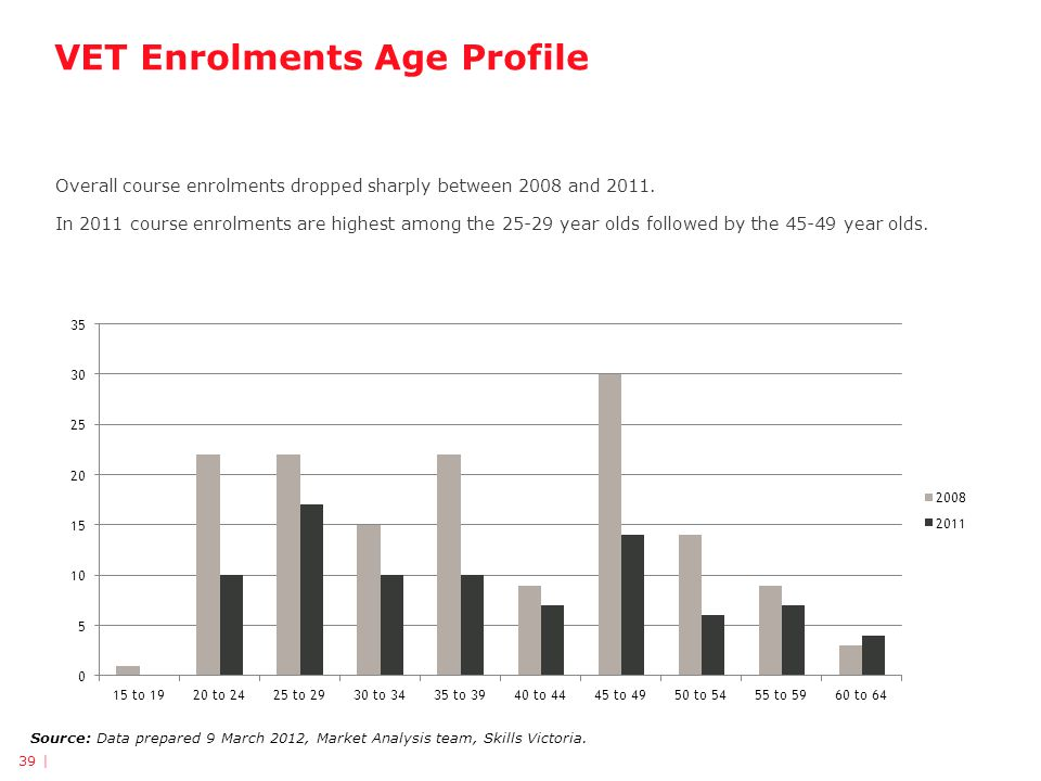 VET Enrolments Age Profile Source: Data prepared 9 March 2012, Market Analysis team, Skills Victoria. Overall course enrolments dropped sharply betwee