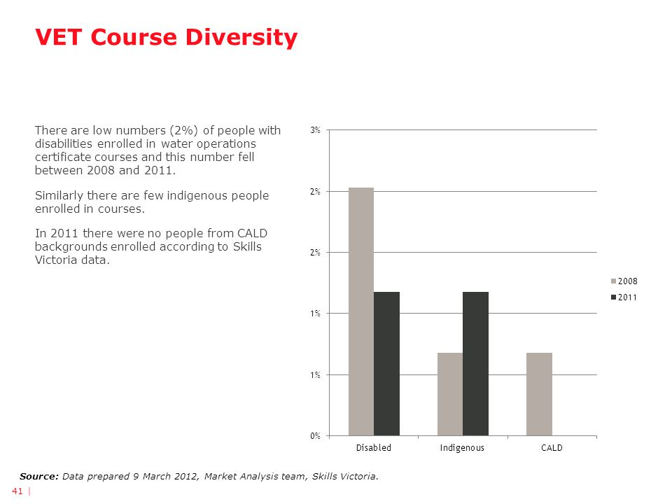 VET Course Diversity Source: Data prepared 9 March 2012, Market Analysis team, Skills Victoria. There are low numbers (2%) of people with disabilities