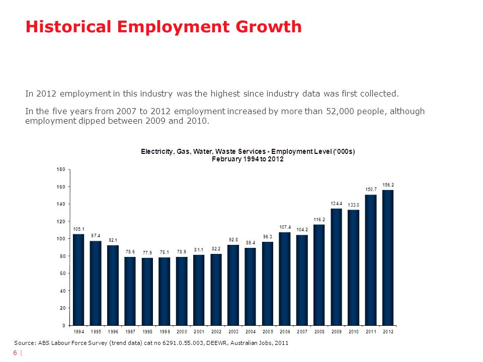 Historical Employment Growth Source: ABS Labour Force Survey (trend data) cat no 6291.0.55.003, DEEWR, Australian Jobs, 2011 In 2012 employment in this industry was the highest since industry data was first collected.