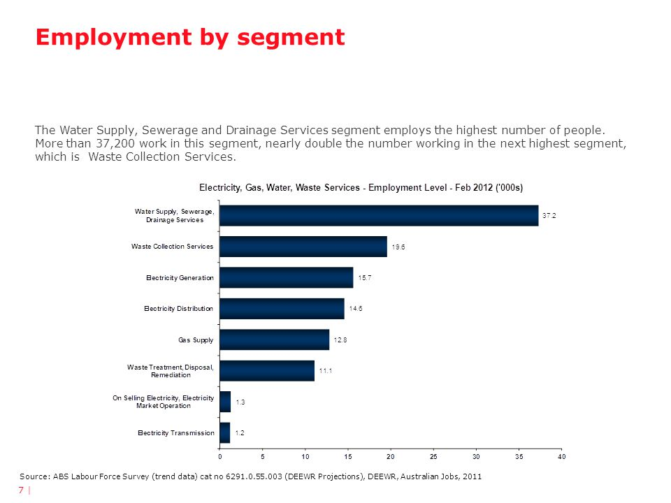 Employment by segment Source: ABS Labour Force Survey (trend data) cat no 6291.0.55.003 (DEEWR Projections), DEEWR, Australian Jobs, 2011 The Water Supply, Sewerage and Drainage Services segment employs the highest number of people.