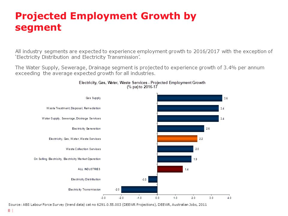 Projected Employment Growth by segment Source: ABS Labour Force Survey (trend data) cat no 6291.0.55.003 (DEEWR Projections), DEEWR, Australian Jobs, 2011 All industry segments are expected to experience employment growth to 2016/2017 with the exception of Electricity Distribution and Electricity Transmission.