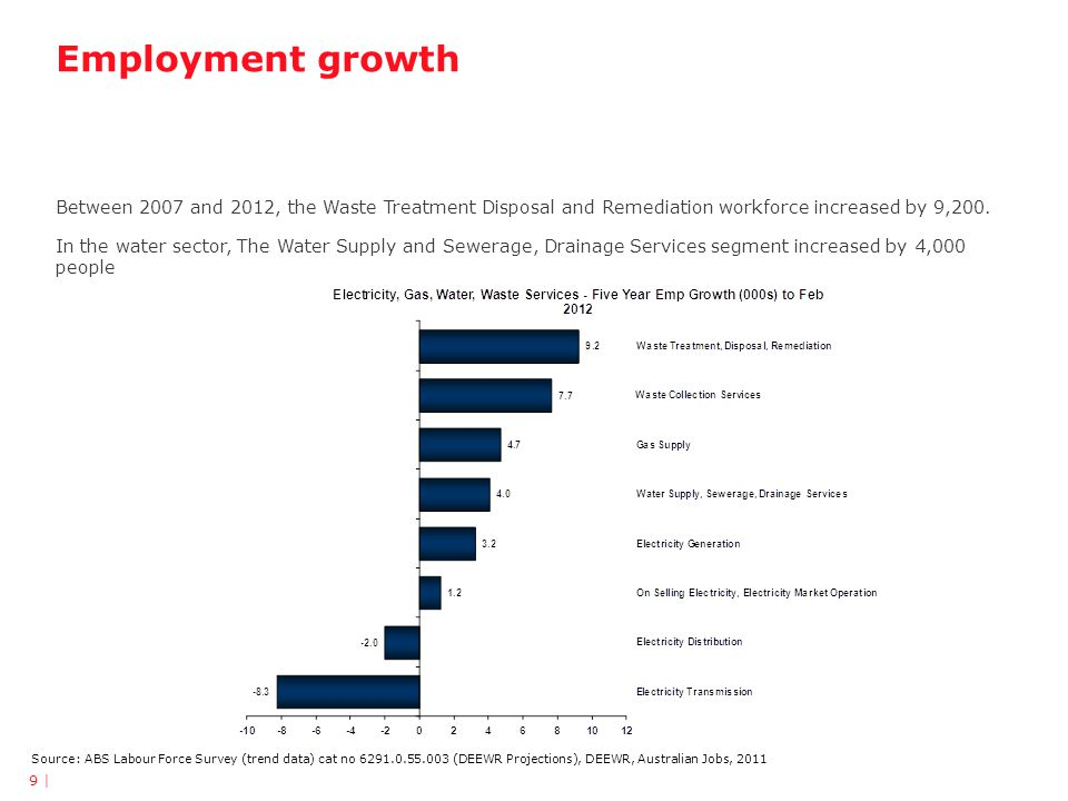 Employment growth Source: ABS Labour Force Survey (trend data) cat no 6291.0.55.003 (DEEWR Projections), DEEWR, Australian Jobs, 2011 Between 2007 and 2012, the Waste Treatment Disposal and Remediation workforce increased by 9,200.