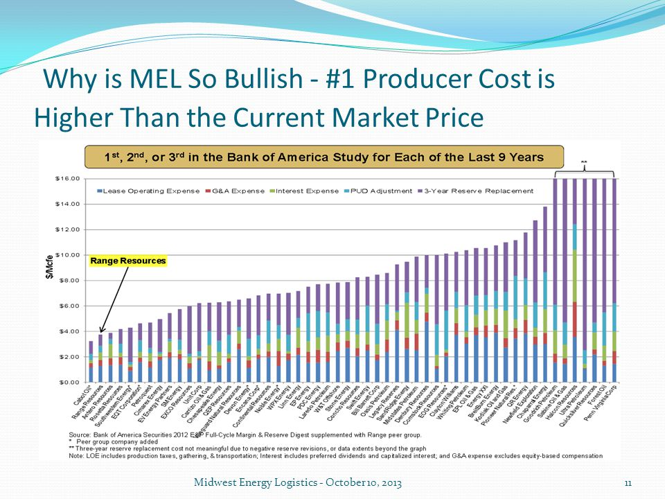 Why is MEL So Bullish - #1 Producer Cost is Higher Than the Current Market Price Midwest Energy Logistics - October 10, 201311