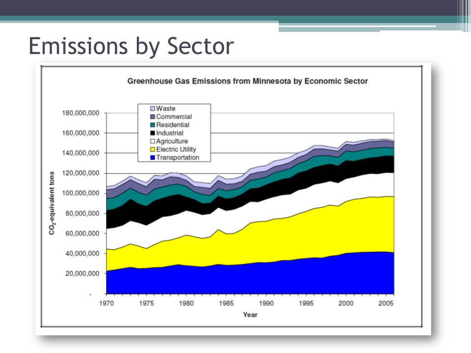 EPA Actions Mandatory GHG Reporting Rule Proposed Prevention of Significant Deterioration and Title V Greenhouse Gas Tailoring Rule Proposed Rulemaking: Light-duty Vehicle Greenhouse Gas Emissions Standards and Corporate Average Fuel Economy Standards Proposed Endangerment and Cause or Contribute Findings for Greenhouse Gases under the Clean Air Act Waxman/Markey and Kerry/Boxer