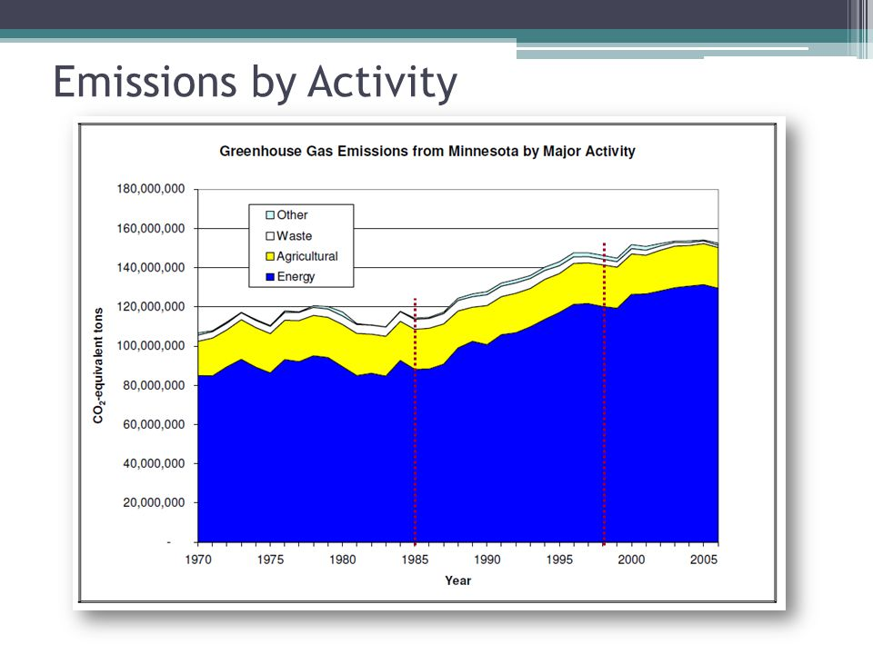 Full Report Available: Climate Change page: http://www.pca.state.mn.us/climatechange/ Legislative Reports page http://www.pca.state.mn.us/hot/legislature/reports/index.html