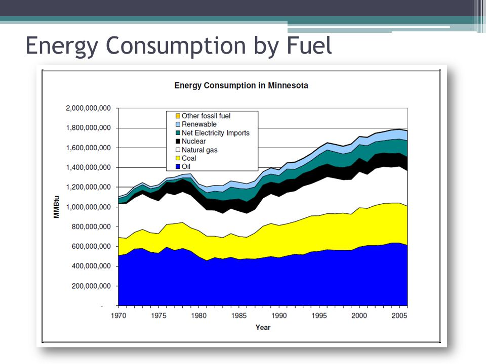 Energy Consumption by Fuel