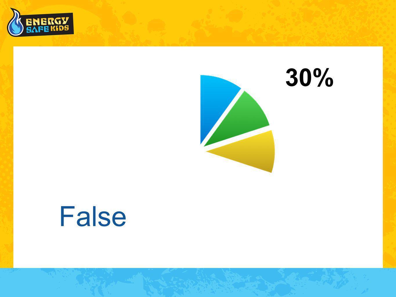 False 30%