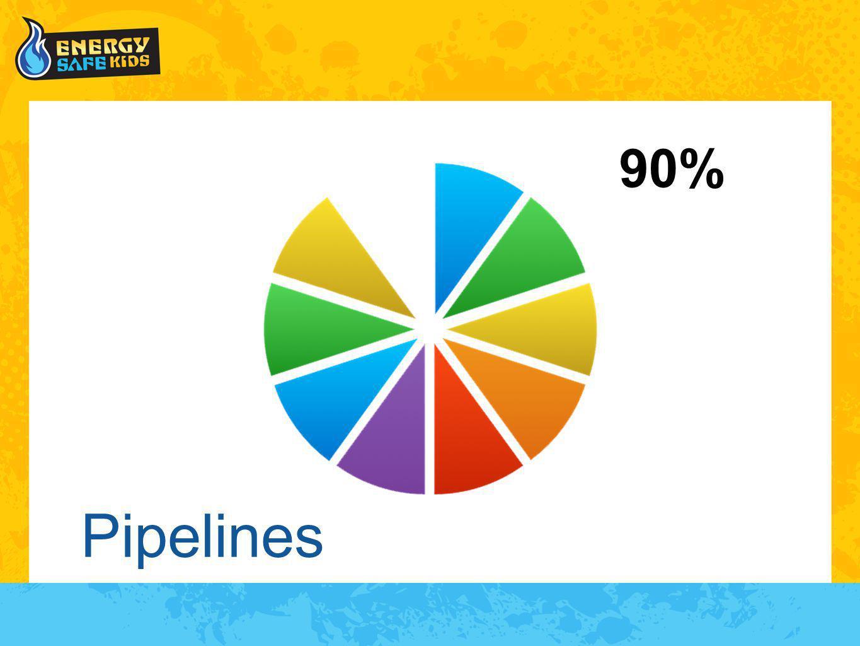 Pipelines 90%