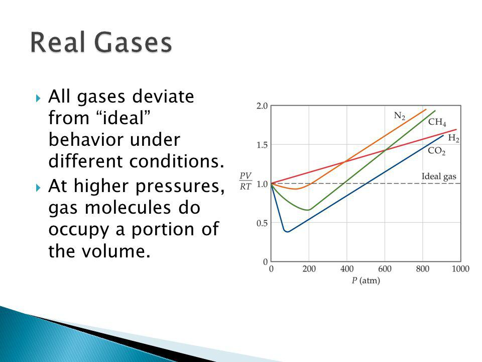 All gases deviate from ideal behavior under different conditions. At higher pressures, gas molecules do occupy a portion of the volume.