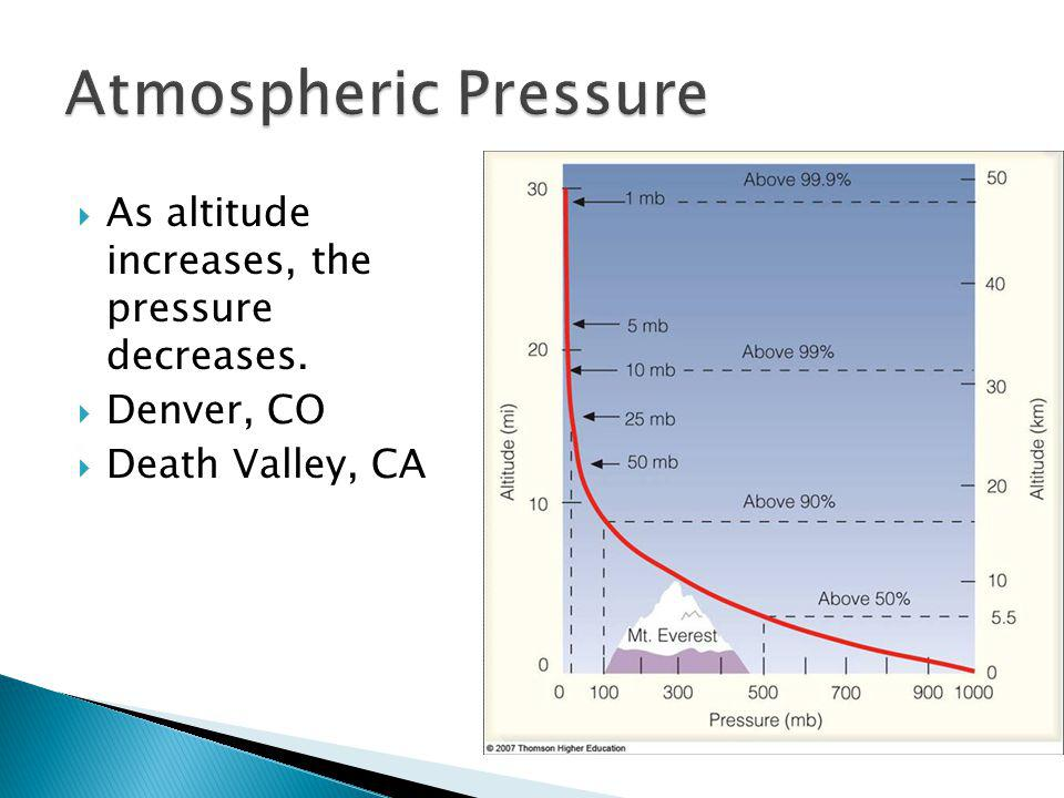 As altitude increases, the pressure decreases. Denver, CO Death Valley, CA
