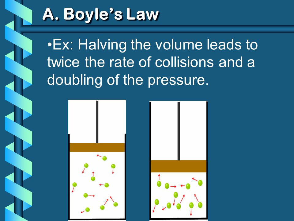 A. Boyles Law Ex: Halving the volume leads to twice the rate of collisions and a doubling of the pressure.