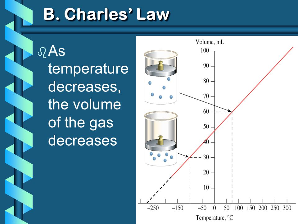 B. Charles Law b As temperature decreases, the volume of the gas decreases
