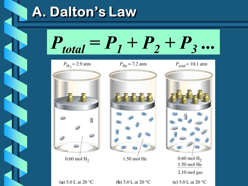 A. Daltons Law P total = P 1 + P 2 + P 3...