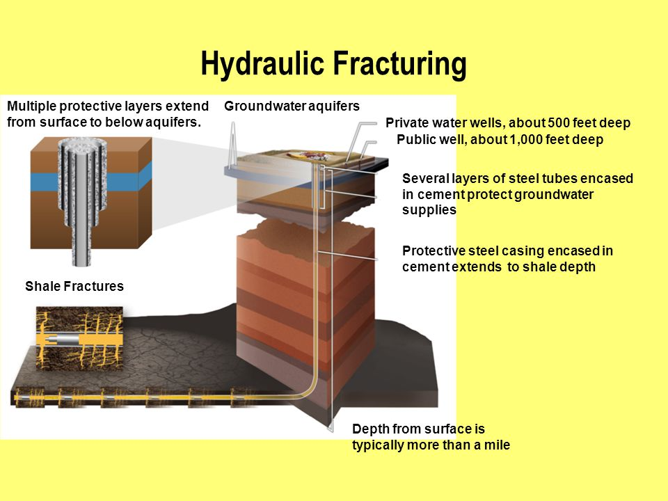 Groundwater aquifers Depth from surface is typically more than a mile Protective steel casing encased in cement extends to shale depth Several layers of steel tubes encased in cement protect groundwater supplies Shale Fractures Multiple protective layers extend from surface to below aquifers.