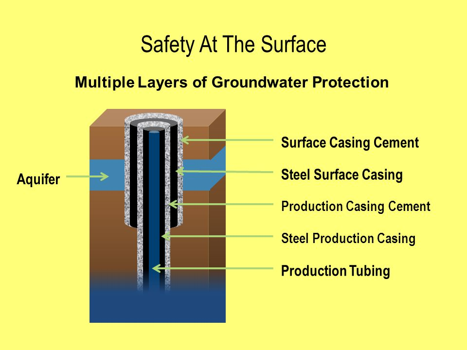 Safety At The Surface Surface Casing Cement Steel Surface Casing Production Casing Cement Steel Production Casing Production Tubing Aquifer Multiple Layers of Groundwater Protection
