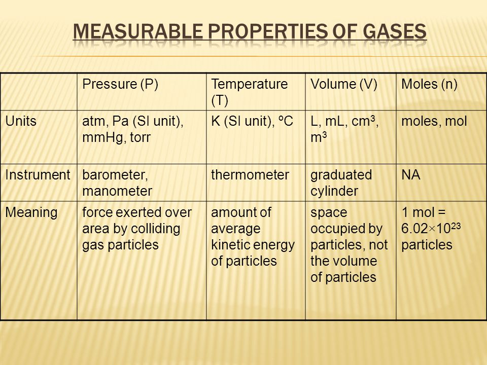Compressible Have mass Gas particles always in motion Gas particles exert pressure when they run into a wall Take up any shape and size of container – diffuse (= to spread out) Are described with four variables: the amount of gas (n), volume (V), pressure (P), and temperature (T) ** variable = something you can change and represented by a letter