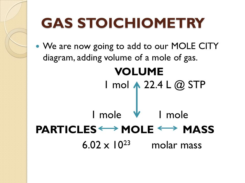 GAS STOICHIOMETRY We are now going to add to our MOLE CITY diagram, adding volume of a mole of gas. VOLUME 1 mol 22.4 L @ STP 1 mole 1 mole PARTICLES