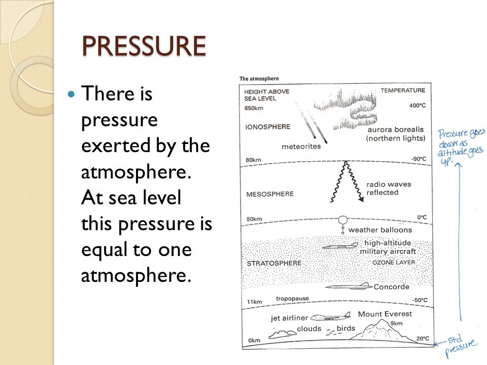 PRESSURE There is pressure exerted by the atmosphere. At sea level this pressure is equal to one atmosphere.