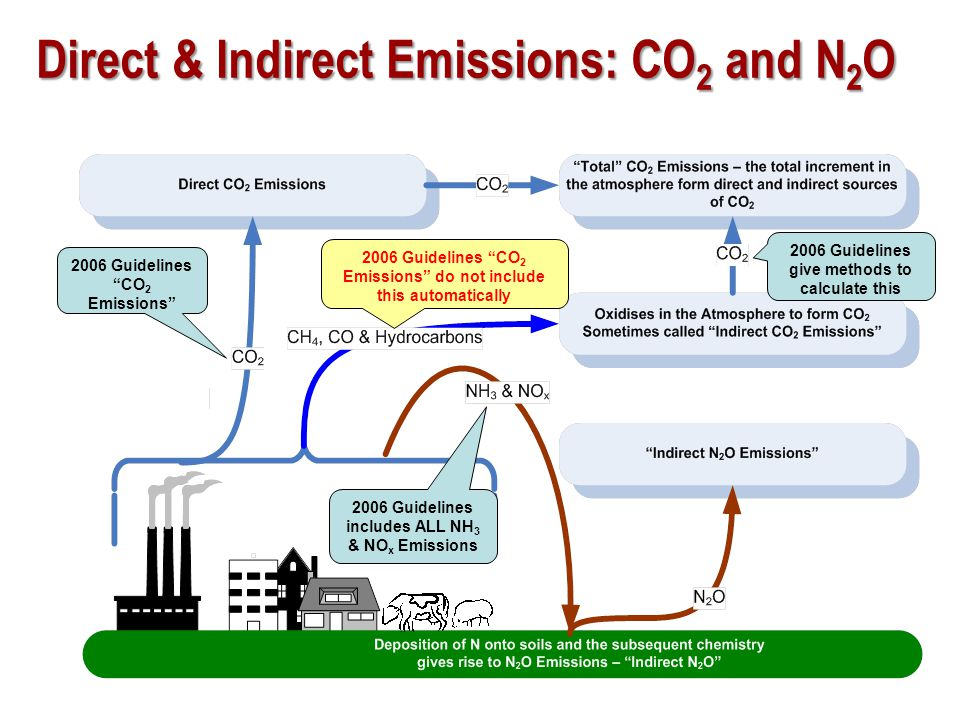 Estimation of Actual Annual Emissions In the 1996 Guidelines and Good Practice Guidance for a few sources, the simplest methodology estimates a potential emission rather than the actual annual emission.